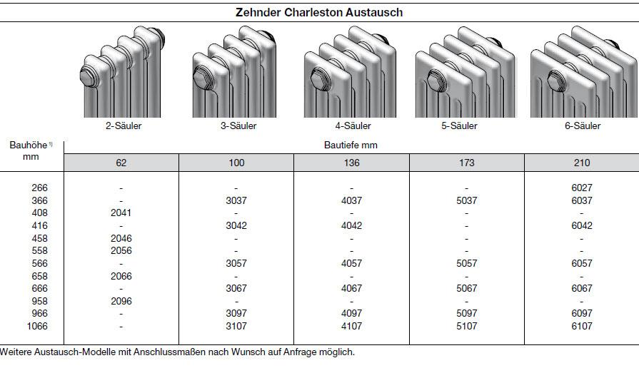 Zehnder Charleston Austausch-Heizkörper Modellübersicht