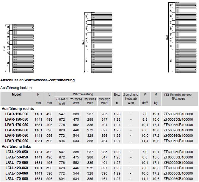 Modellübersicht und technische Daten Zehnder Forma Asym, Badheizkörper, Warmwasserbetrieb