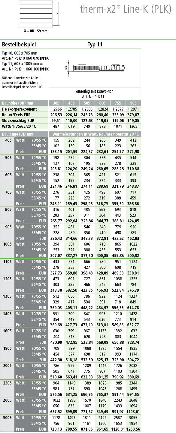 Kermi Line Kompaktheizkörper Typ 11 Tabelle Wärme-Normleistung