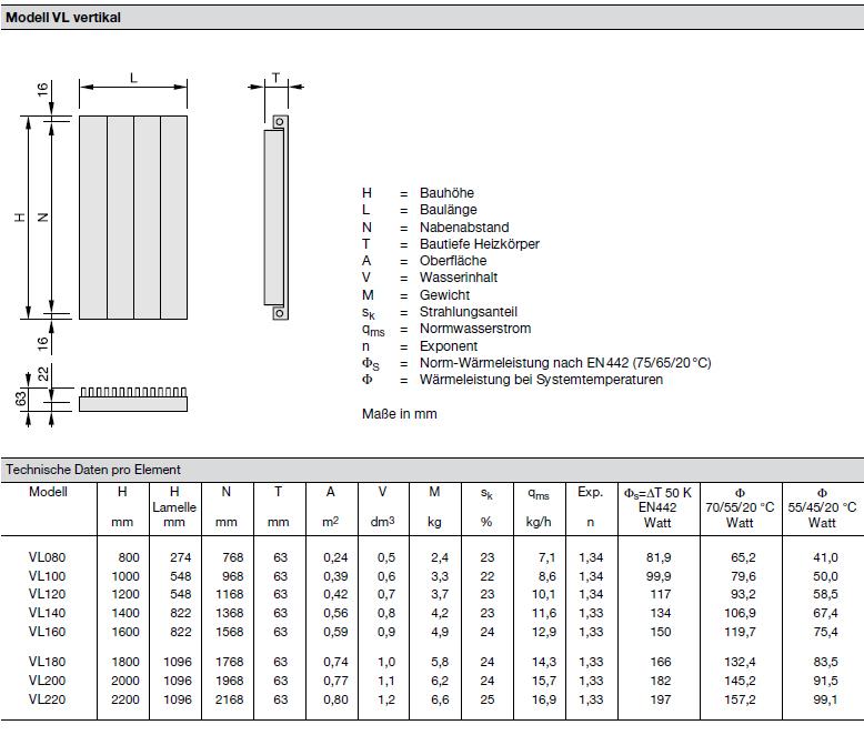 Technische Daten pro Element Zehnder Radiapanel, Heizwand Typ VL, mit Lammele, vertikal