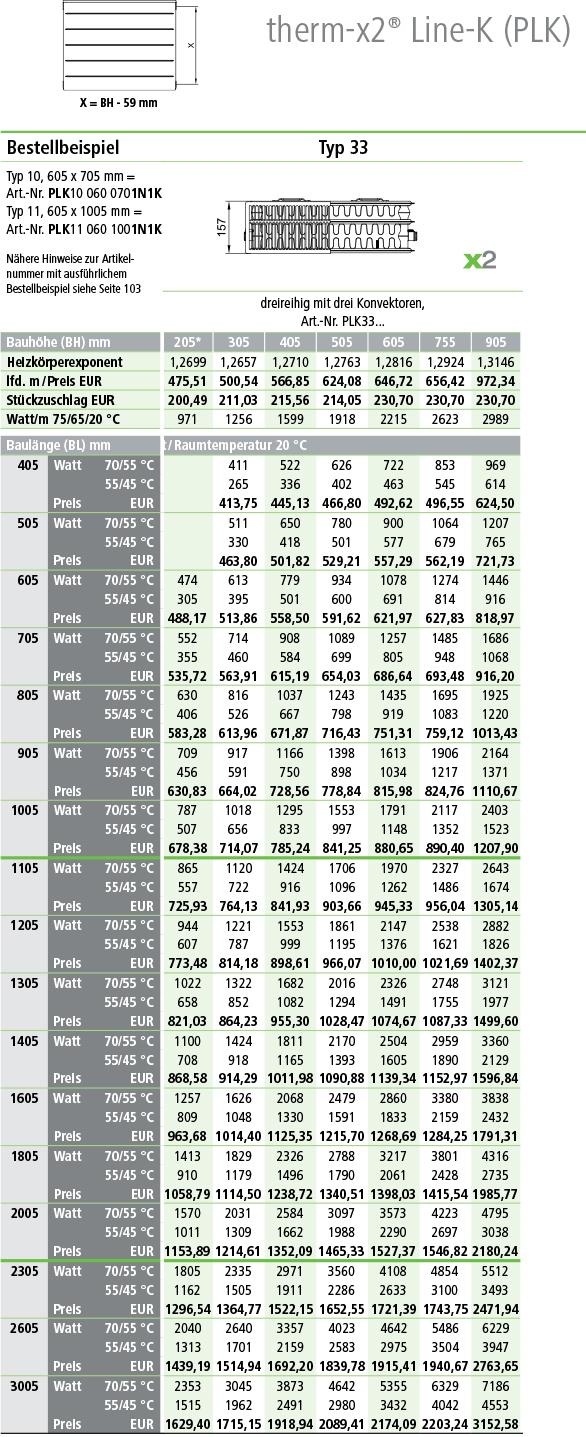 Kermi Line Kompaktheizkörper Typ 33 Tabelle Norm-Wärmeleistung