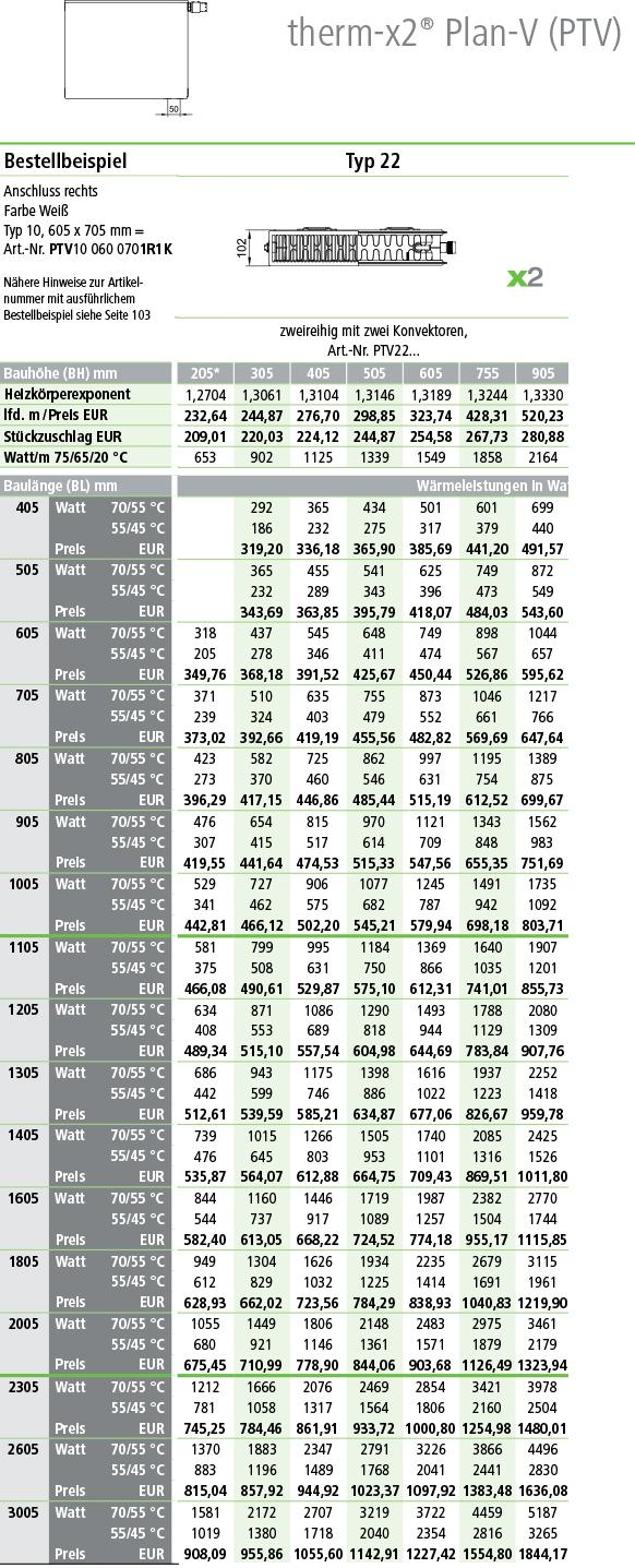 Kermi Plan Ventilheizkörper Typ 22 Tabelle Norm-Wermeleistung
