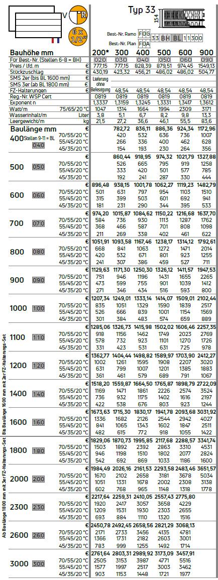 Purmo Ramo-Kompakt-Ventilheizkörper Typ 33 Tabelle Wärmeleistung in Watt