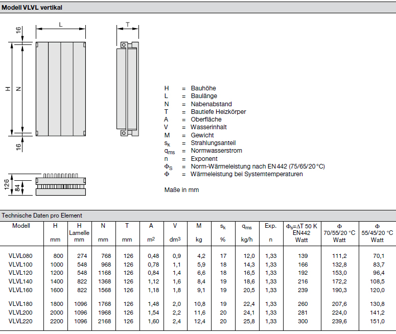 Technische Daten pro Element Zehnder Radiapanel, Heizwand Typ VLVL, mit Lammele, vertikal