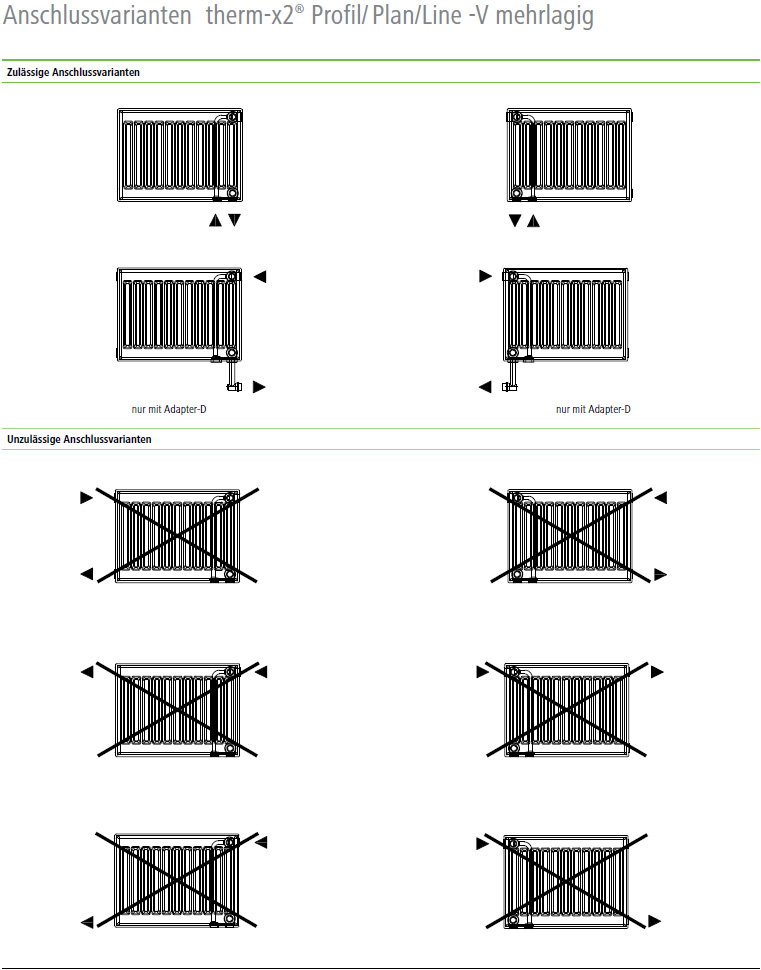 Kermi Plan Ventilheizkörper Anschlussvarianten