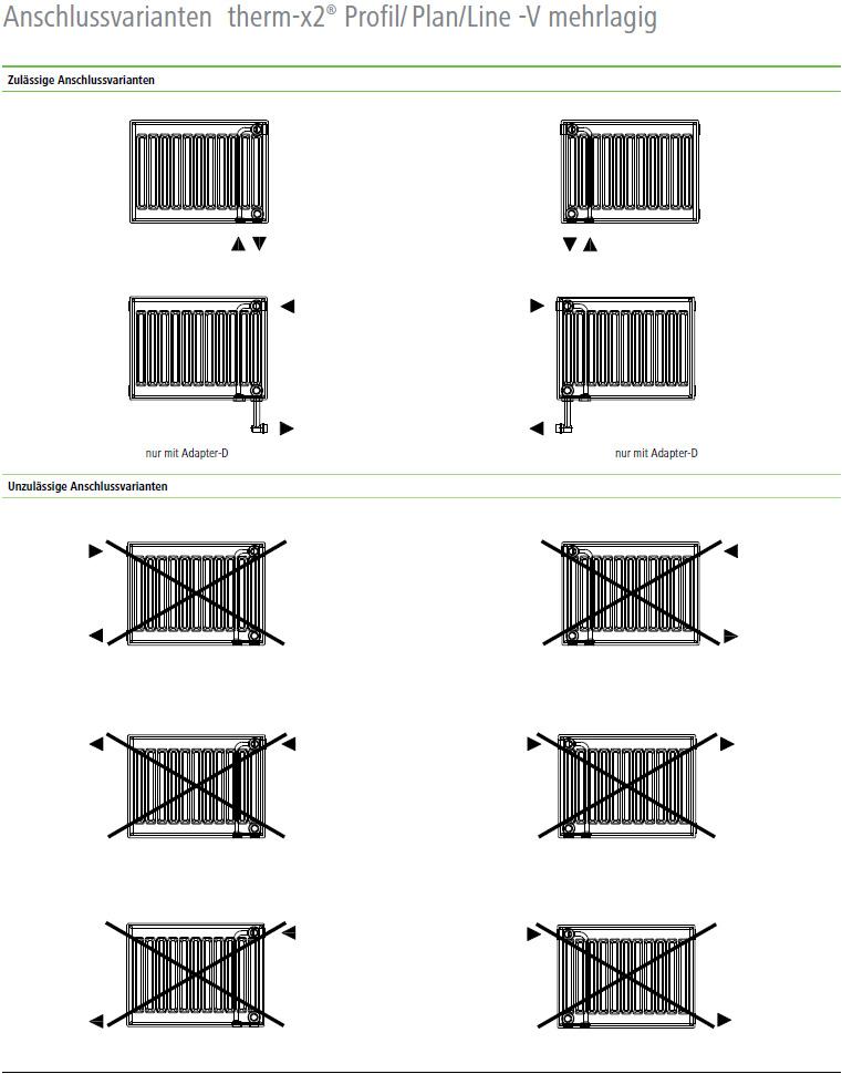 Kermi Line Ventilheizkörper Anschlussvarianten mehrlagig