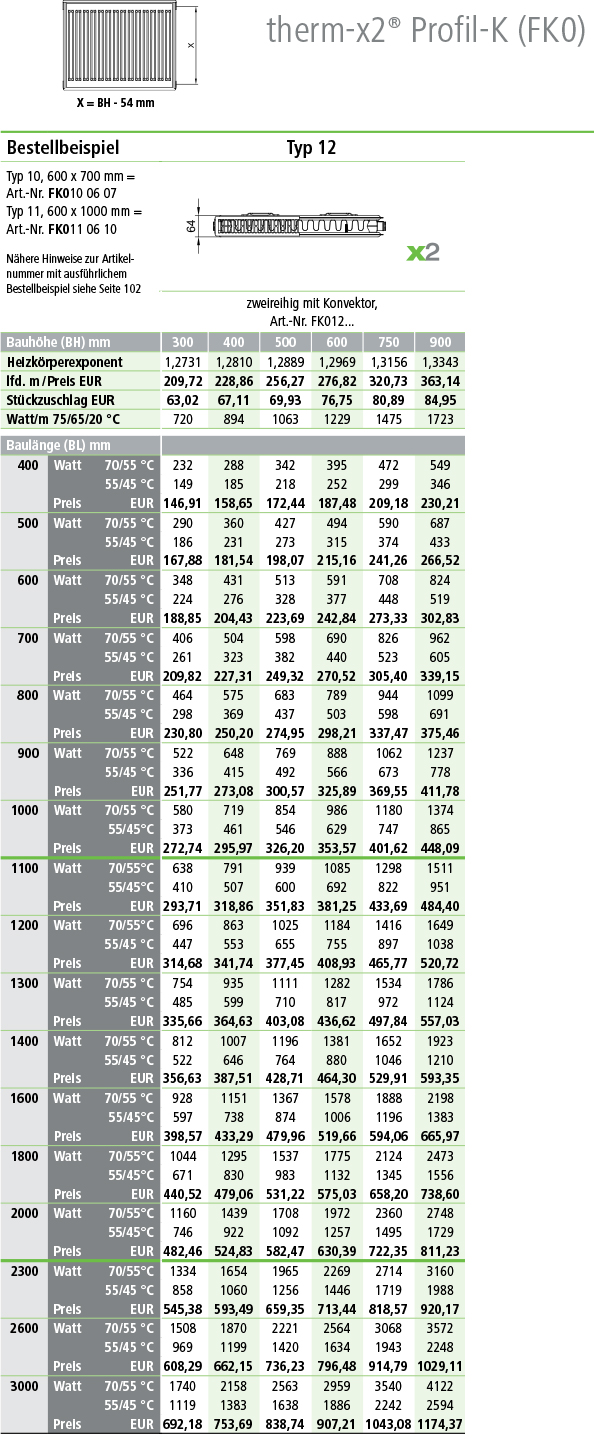 Kermi Profil Kompakt-Heizkörper Typ 12 Tabelle Norm-Wärmeleistung in Watt