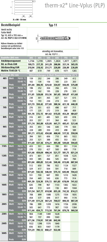 Kermi Flachheizkörper Line Ventil Plus Typ 11 Tabelle Norm-Wärmeleistungen