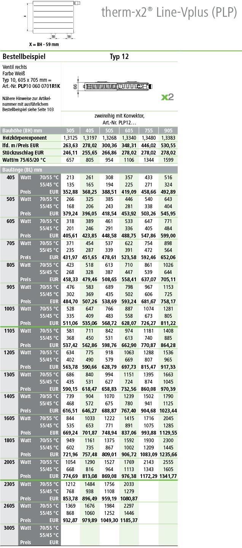 Kermi Flachheizkörper Line Ventil Plus Typ 12 Tabelle Norm-Wärmeleistungen