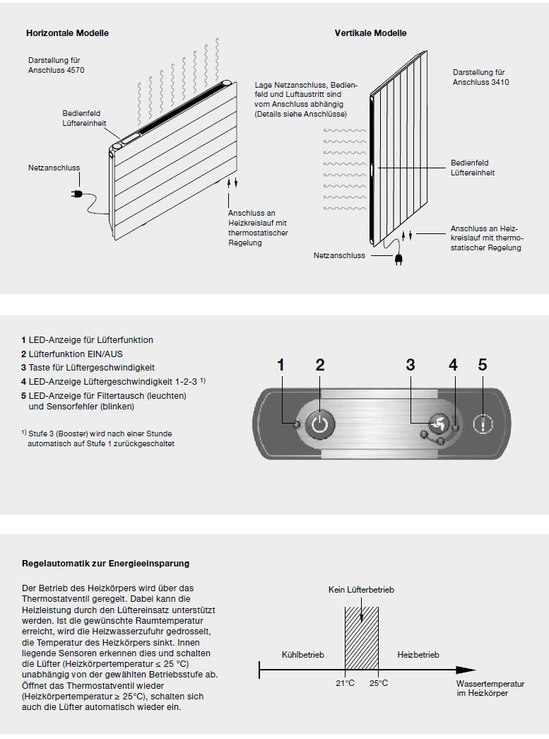 Regelung Zehnder Nova Neo, Niedertemperatur-Heizkörper, horizontal