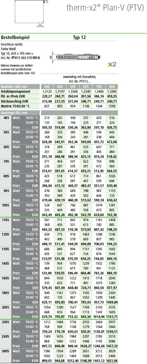 Kermi Plan Ventilheizkörper Typ 12 Tabelle Norm-Wermeleistung