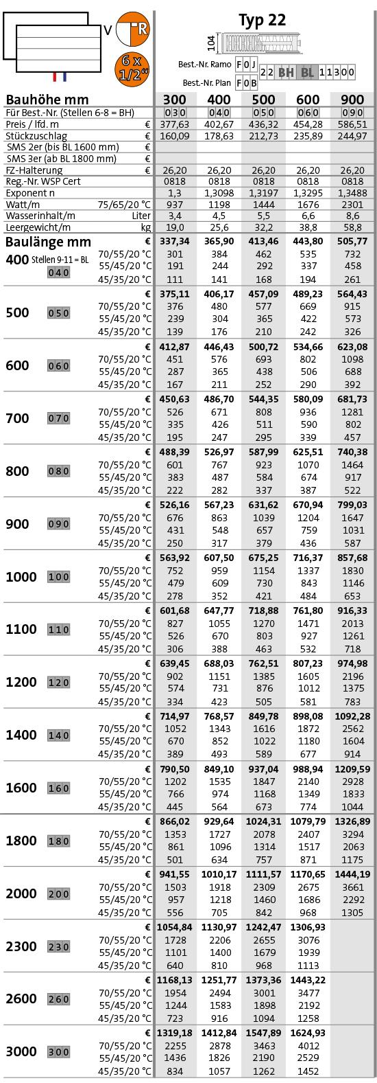 Purmo Plan-Kompakt-Ventilheizkörper Typ 22 Tabelle Wärmeleistung in Watt