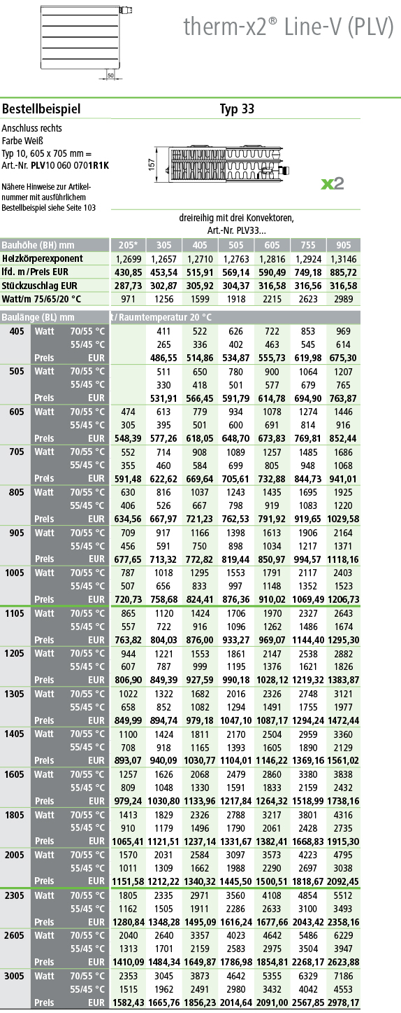 Kermi Line Ventilheizkörper Typ 33 Tabelle Norm-Wärmeleistung