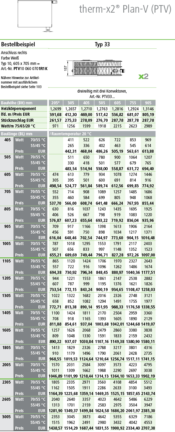 Kermi Plan Ventilheizkörper Typ 33 Tabelle Norm-Wermeleistung