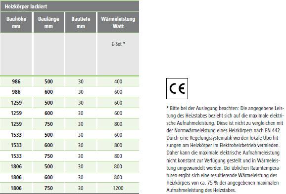 Kermi Casteo-Elektro Design-Badheizkörper Maße und Wärmeleistung