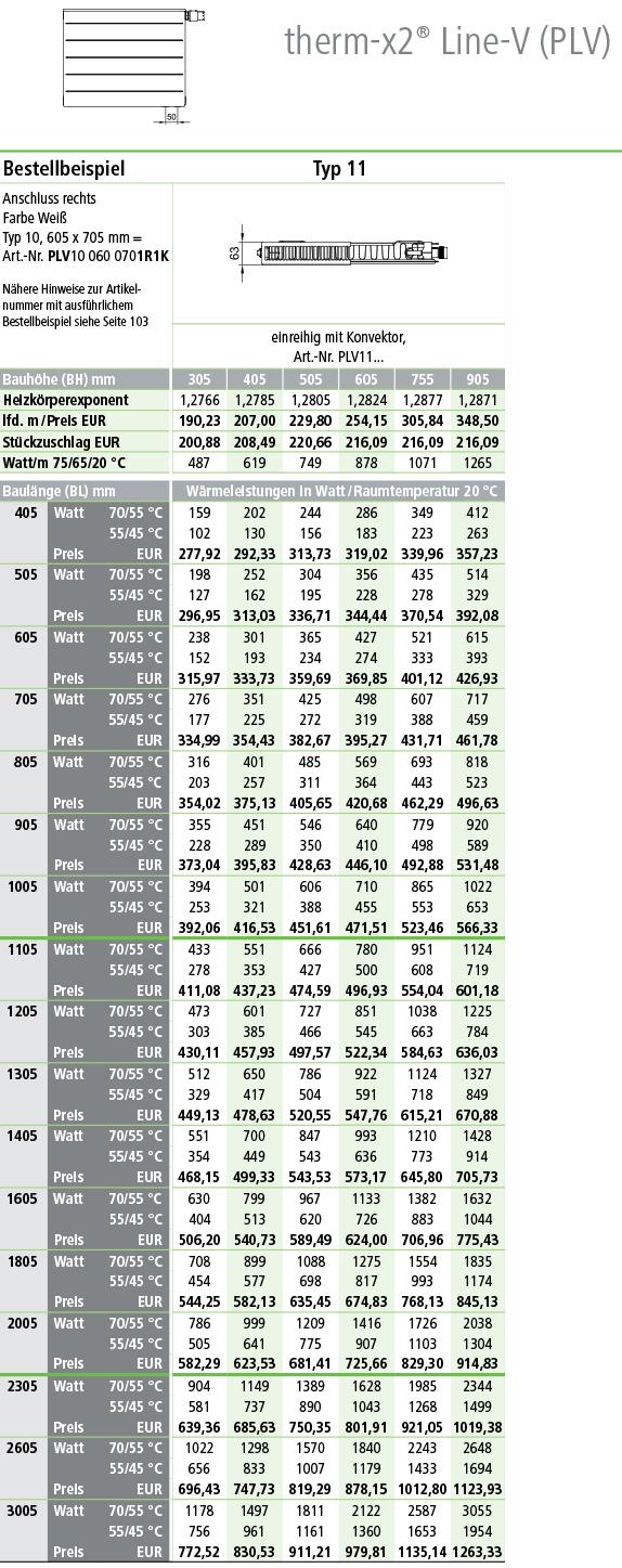 Kermi Line Ventilheizkörper Typ 11 Tabelle Norm-Wärmeleistung