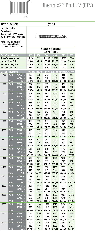Kermi Profil Kompakt-Ventilheizkörper Typ 11 Tabelle Norm-Wärmeleistung in Watt