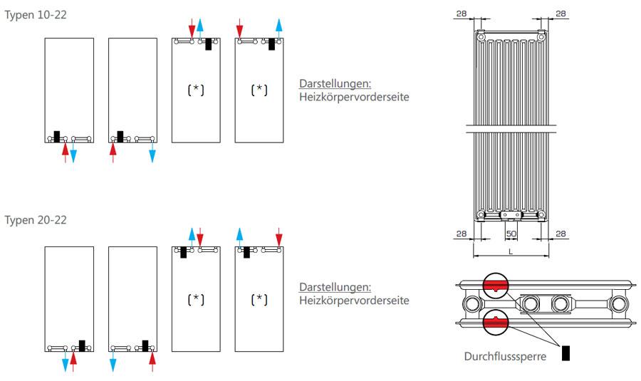 Henrad Galva Vertikalheizkörper Anschlussmöglichkeiten