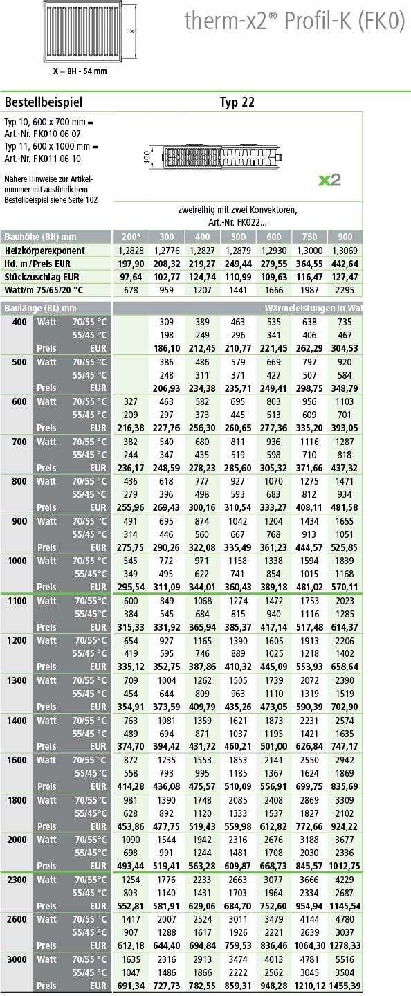 Kermi Profil Kompakt-Heizkörper Typ 22 Tabelle Norm-Wärmeleistung in Watt
