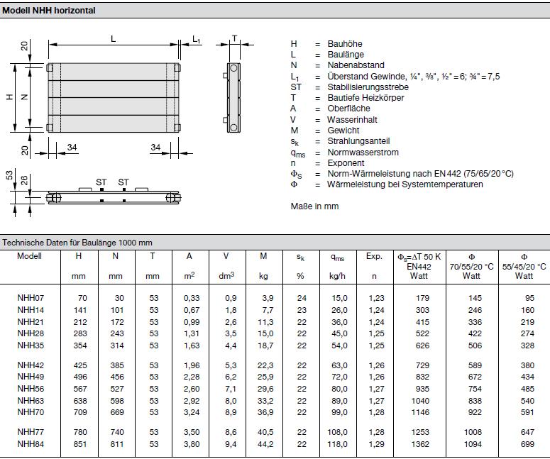 Technische Daten pro Element Zehnder Nova, Heizwand Typ NHH, horizontal