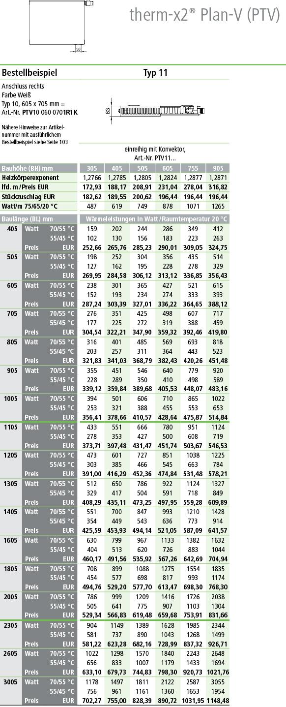 Kermi Plan Ventilheizkörper Typ 11 Tabelle Norm-Wermeleistung