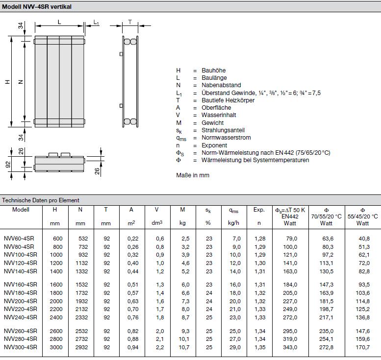 Technische Daten pro Element Zehnder Nova, Heizwand Typ NVV-4SR, vertikal