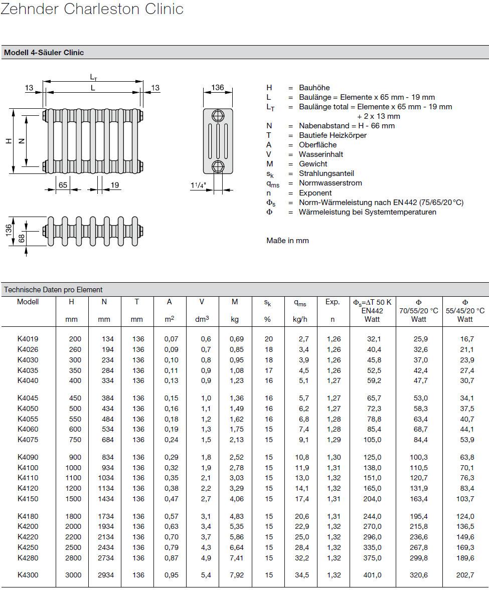 Zehnder Charleston Clinic Heizkörper Technische Daten pro Element 4 Säulen