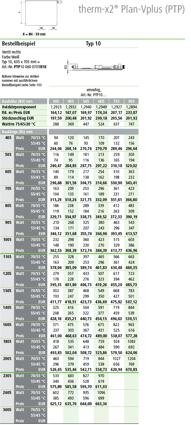 Kermi Flachheizkörper Plan Ventil Plus Typ 10 Tabelle Norm-Wärmeleistungen