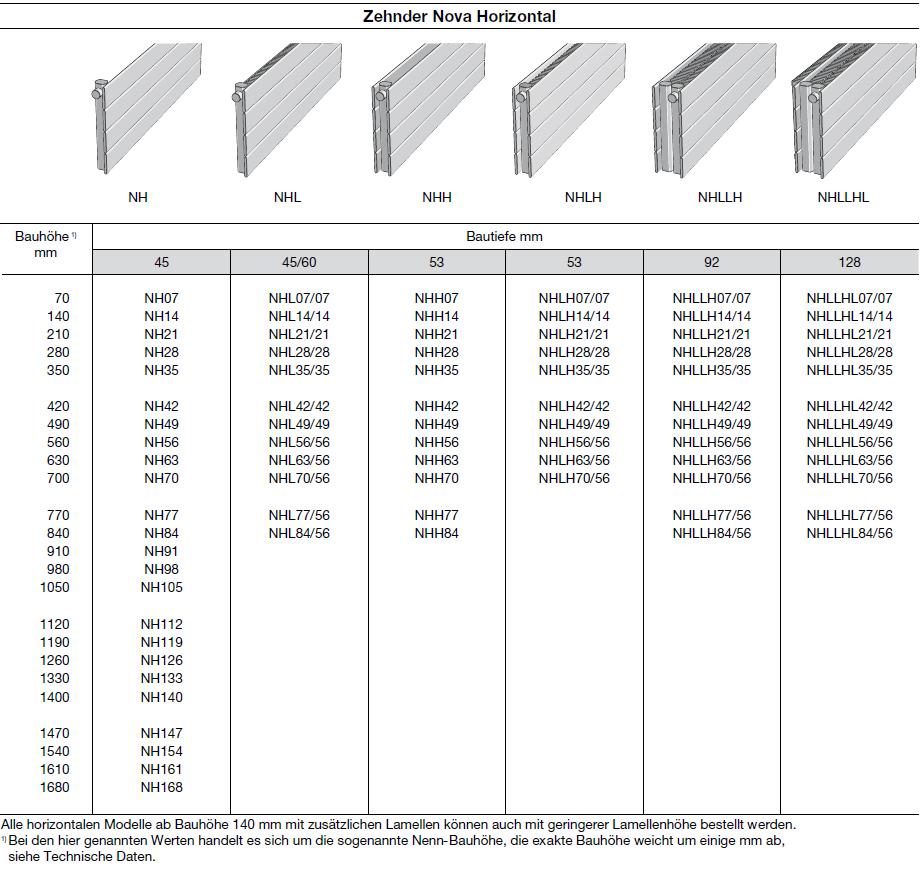 Modellübersicht Zehnder Kleo, Elementheizkörper, vertikal, 1-reihig