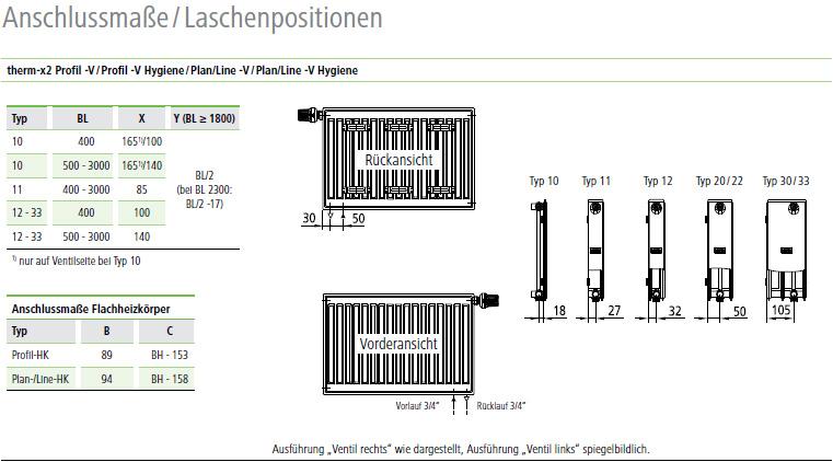 Kermi Line Ventilheizkörper Anschlussmaße/Laschenpositionen