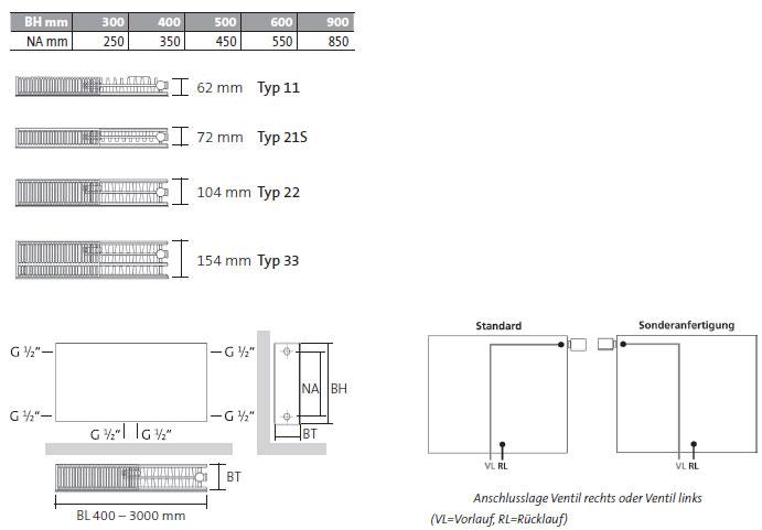 Purmo Plan-Kompakt-Ventilheizkörper Bautiefen nach Typ und Gewindemaße Anschlüsse