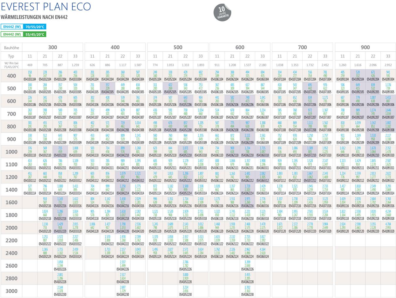 Henrad Wärmeleistungen nach EN442 Everest Plan Eco Heizkörper