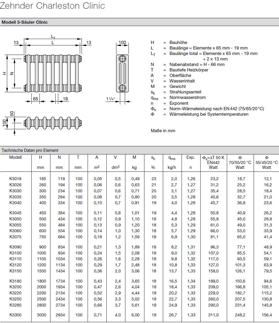 Zehnder Charleston Clinic Heizkörper Technische Daten pro Element 3 Säulen
