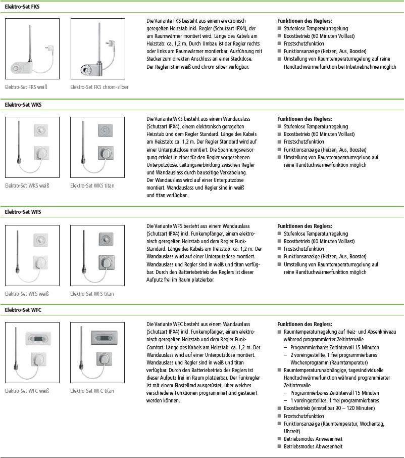 Elektro-Sets Daten Kermi Signo-Elektro Design-Badheizkörper