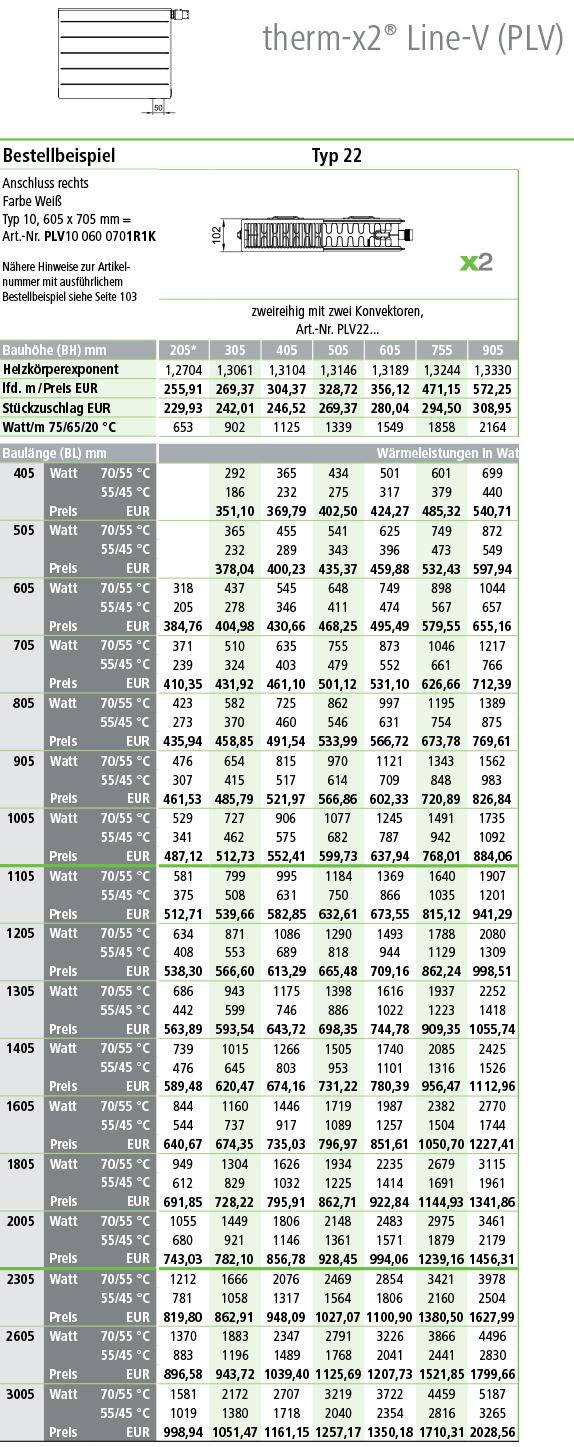 Kermi Line Ventilheizkörper Typ 22 Tabelle Norm-Wärmeleistung