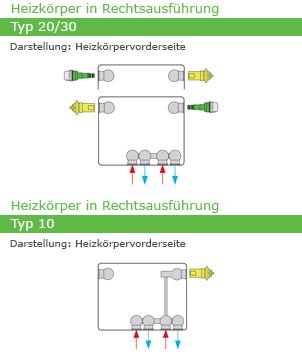 Henrad Galva Hygiene Eco Profilheizkörper Anschlussmöglichkeiten