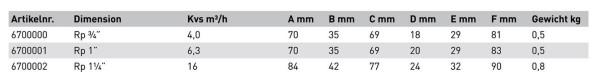 """AHT 3-Wege-Mischer DN 32 (1 1/4"""") Innengewinde Kvs-Wert 16,0cbm/h"""