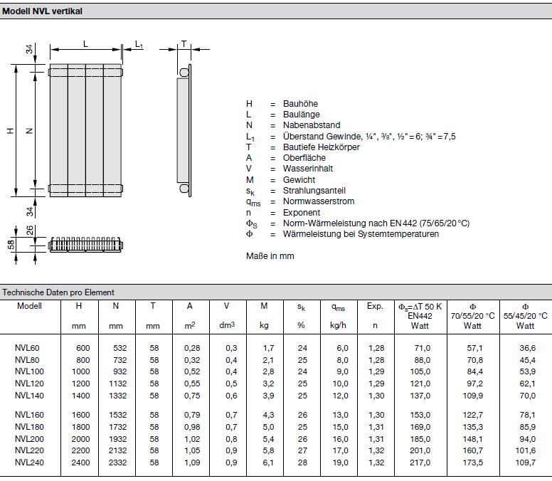 Technische Daten pro Element Zehnder Nova, Heizwand Typ NVL, mit Lamellen, vertikal