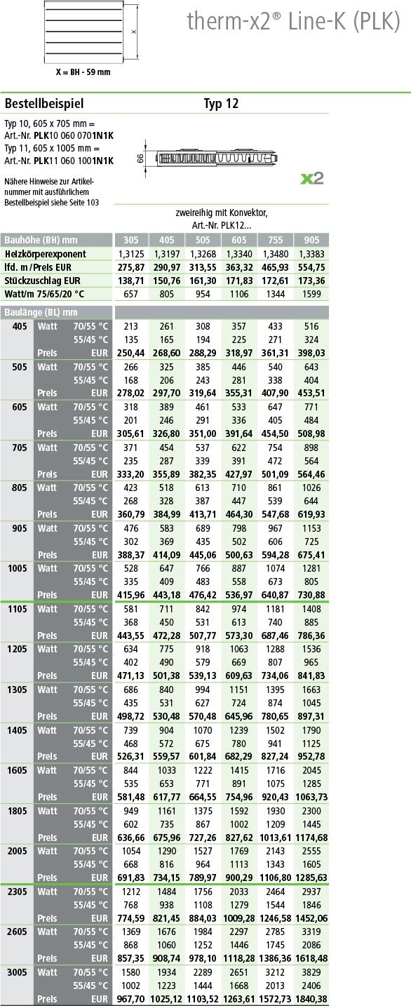 Kermi Line Kompaktheizkörper Typ 12 Tabelle Wärme-Normleistung
