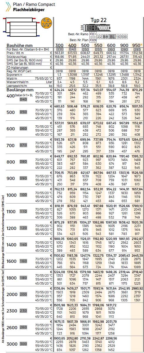 Purmo Ramo-Kompaktheizkörper Typ 22 Tabelle Wärmeleistung in Watt