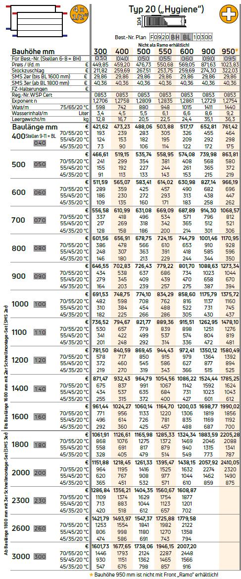 Purmo Ramo-Kompakt-Austauschheizkörper Hygiene Modernisierung Typ 20 Tabelle Wärmeleistung in Watt