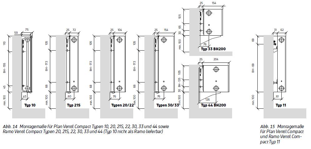 Maße für Wandmontage von Purmo Kompakt Ventilheizkörper