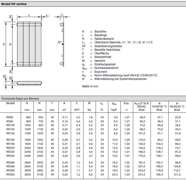 Technische Daten pro Element Zehnder Nova, Heizwand Typ NV, vertikal