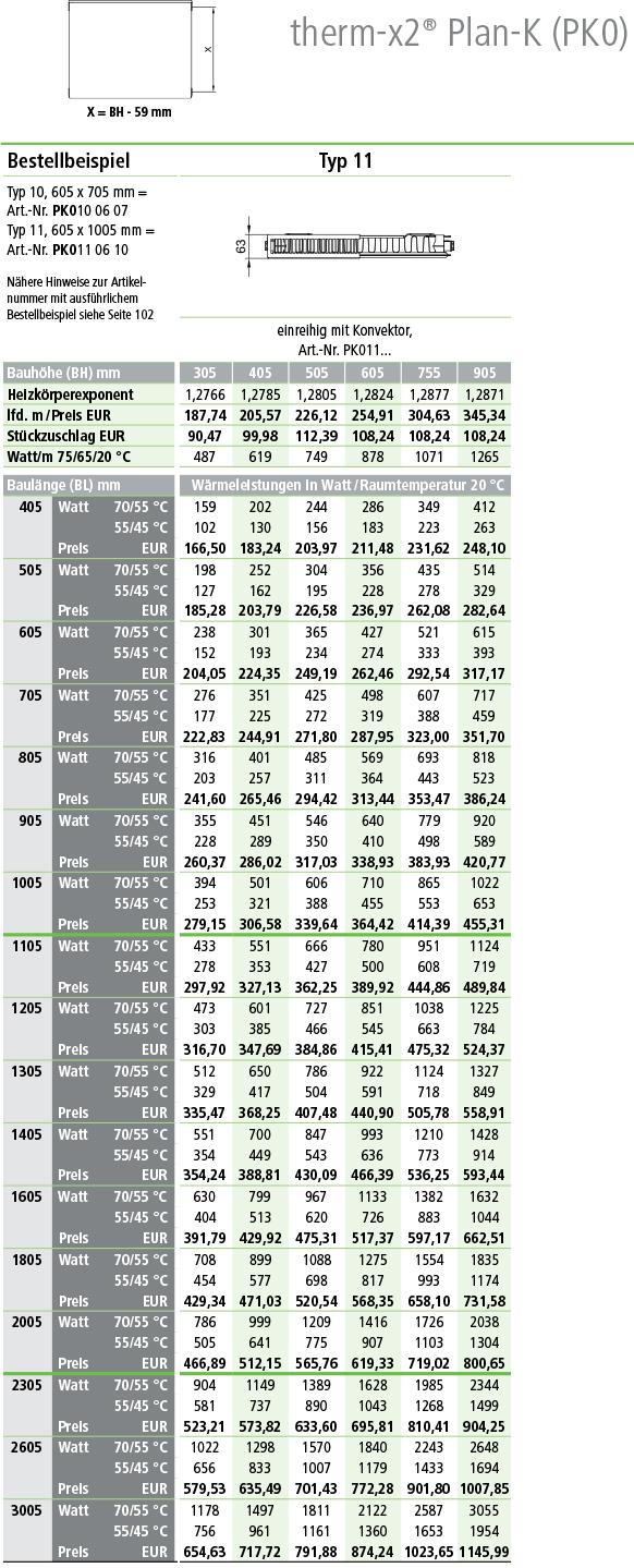 Tabelle Kermi Heizkörper Norm-Wärmeleistung in Watt