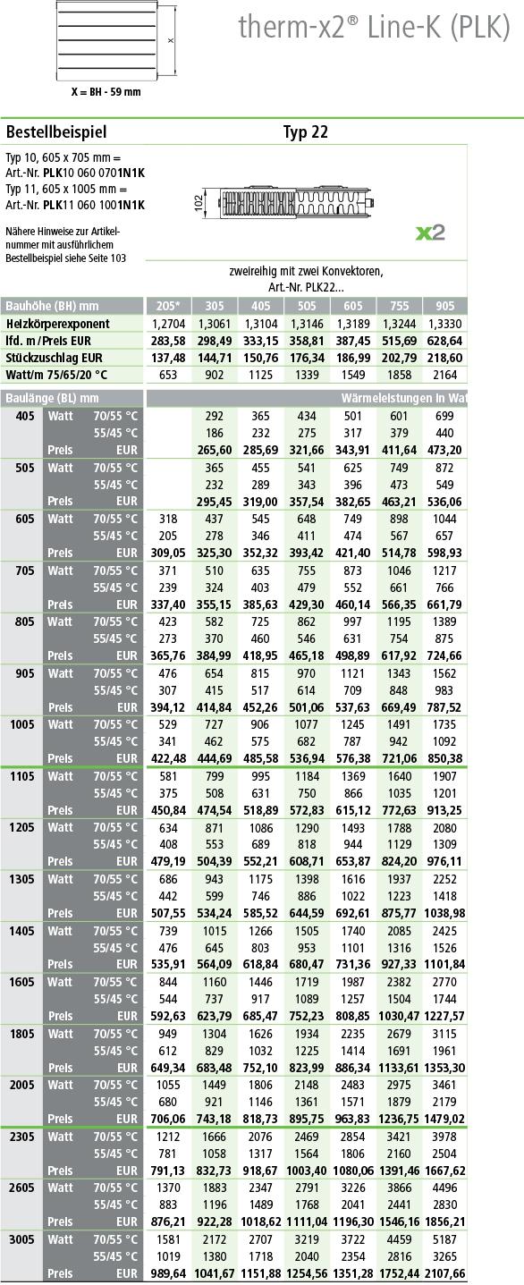 Kermi Line Kompaktheizkörper Typ 22 Tabelle Norm-Wärmeleistung
