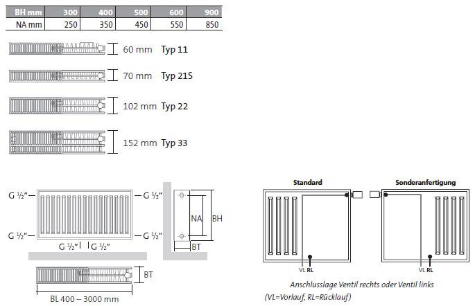 Purmo Plan Ventil-Heizkörper Mittenanschluss Bautiefen nach Typ und Gewindemaße Anschlüsse