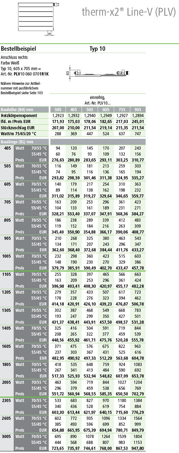 Kermi Line Ventilheizkörper Typ 10 Tabelle Norm-Wärmeleistung