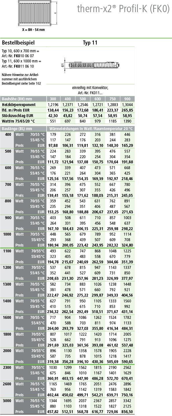 Kermi Profil Kompakt-Heizkörper Tabelle Norm-Wärmeleistung in Watt