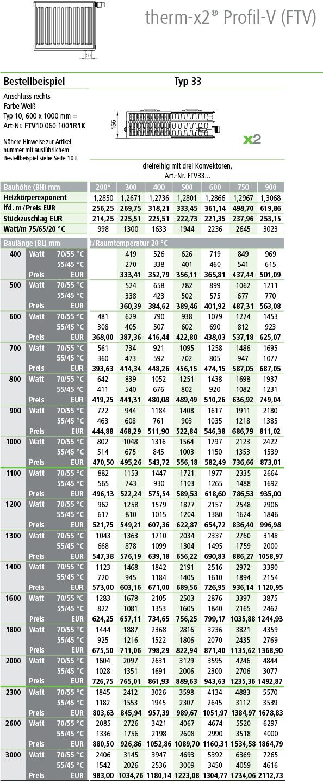 Kermi Profil Ventilheizkörper Typ 33 Tabelle Norm-Wärmeleistung in Watt