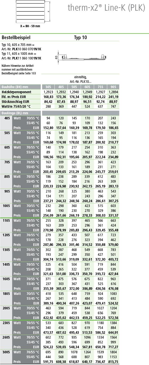 Kermi Line Kompaktheizkörper Typ 10 Tabelle Wärme-Normleistung